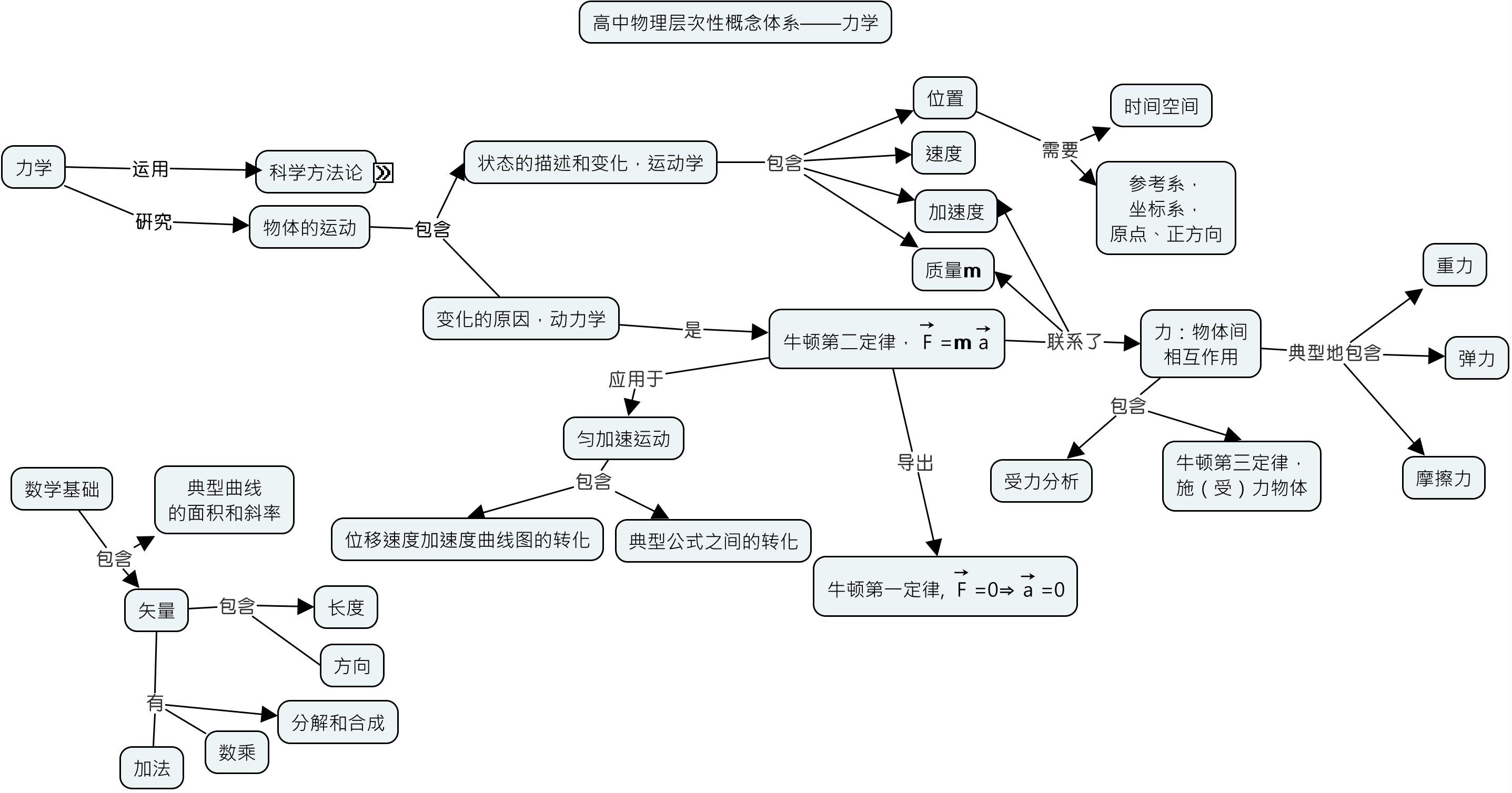 HierarchMechanics